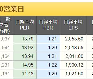 株価(日経平均)は適正な水準になってきたのかな?(5月第4週)