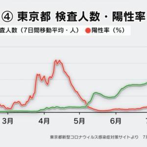 東京都が見ているもの。。感染増加。。。なにを考えよう。。。東京都のコロナ感染者数が366名になったが