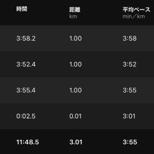 ペース走(4:00/km)