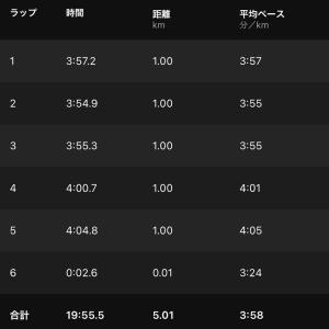 ペース走6000m(4:00/km)途中棄権
