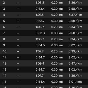 """インターバル 300m×8(〜56"""")r=200m (〜1'12"""")NB HANZO V2 R"""