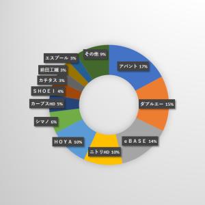 ろくすけカブスのスタメン状況(21.5.31)