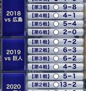 日本シリーズは予定通りにソフトバンクが4連勝で日本一!