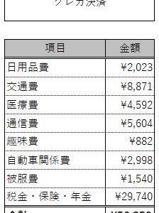 支出(2021.05)