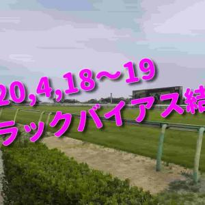 2020,4,18~19 トラックバイアス結果 (中山競馬場、阪神競馬場、福島競馬場)