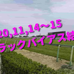 2020,11,14~15 トラックバイアス結果 (東京競馬場、阪神競馬場、福島競馬場)