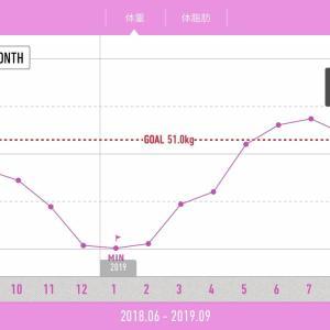 2019年8月<53kg・体脂肪率23.9%>