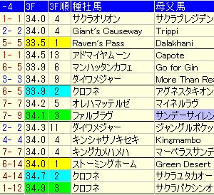 【函館スプリントステークス2020】週中予想考察。注目馬・穴馬・好走条件は?