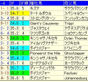 【函館2歳ステークス2020】週中予想考察。注目馬・穴馬・好走条件は?