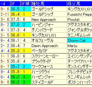 【札幌2歳ステークス2020】週中予想考察。注目馬・穴馬・好走条件は?