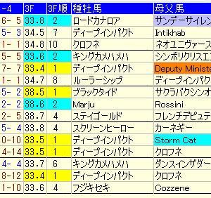 【天皇賞・秋2020】週中予想考察。注目馬・穴馬・好走条件は?