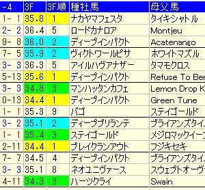 【ラジオNIKKEI賞2021】週中予想考察。注目馬・穴馬・好走条件は?