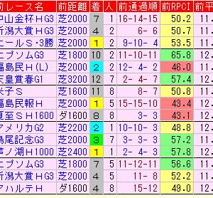【七夕賞2021】集中予想考察。注目馬・穴馬・好走条件は?