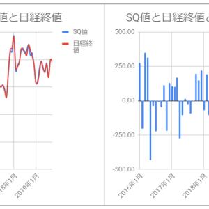 今週の日経平均予想(2019/10/14)