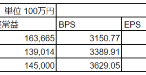日本電産(6594)2020年3月期中間決算