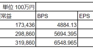 キーエンス(6861)上場来高値更新(2019/12/09)