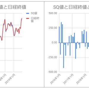 SQ値と日経終値の乖離をグラフ化してみた(~2019/12)