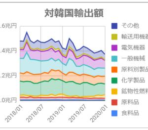 対韓国の貿易額をグラフ化してみた(~2020/1)
