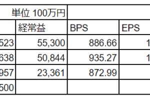 安川電機(6506) 2020年2月期通期決算