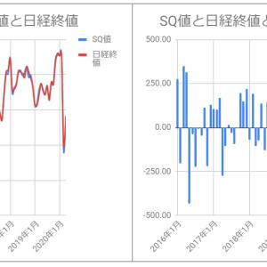 SQ値と日経終値の乖離をグラフ化してみた(~2020/4)