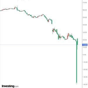 WTI原油先物(6月限)一時6.55ドルに急落(2020/4/21)