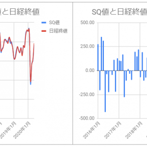 SQ値と日経終値の乖離をグラフ化してみた(~2020/6)
