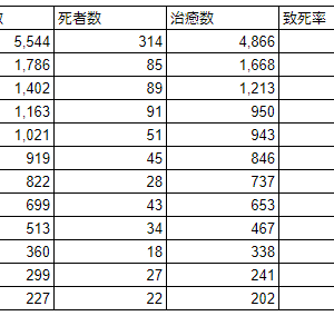 武漢肺炎の国内の致死率を調べてみた(~2020/6/15)