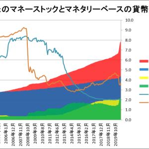 日米のマネーストックとマネタリーベースをグラフ化してみた(~2020/6)