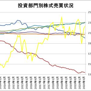 投資部門別株式売買状況をグラフ化してみた(~2020年6月)