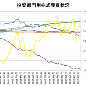 投資部門別株式売買状況をグラフ化してみた(~2020年7月)