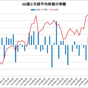 SQ値と日経平均終値の乖離をグラフ化してみた(~2020年9月)
