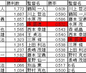 巨人原辰徳監督球団歴代最多勝利監督に(1,067勝)