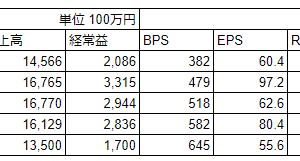 イソライト工業(5358)2021年3月期中間決算
