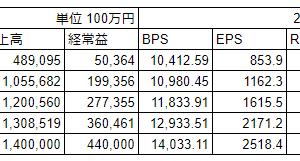 任天堂(7974)2021年3月期中間決算
