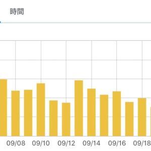 【ブログ運営】1年5ヶ月目第3週(2020.9)【載らない,悲しいアクセス数】