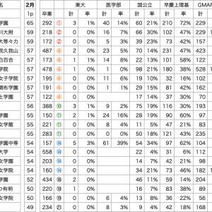 中学受験併願検討用データ(女子用/私立)公開のお知らせ