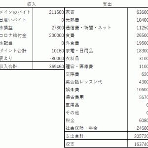 2020年6月 50歳準社員の収支