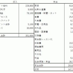 51歳準社員 2021年6月の収支