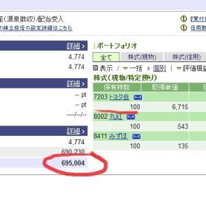 【株式投資ブログ】トヨタ株価配当金期待保有継続中44円下落に