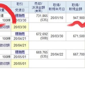 【トヨタ自動車株価】急上昇4月28日利益確定売りいくら?