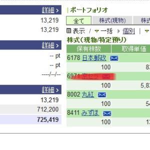 【日本郵政株価】下がり過ぎ?買い注文久しぶりに5月15日に