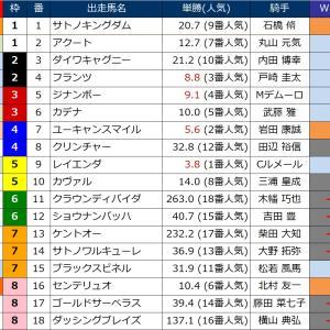 9月1日の新潟記念2019でユーキャンスマイルが見事な勝利を納めました。