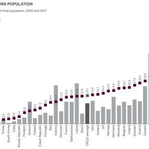 オーストラリアの異常な移民率