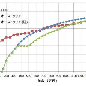 毎年確実に27万円節税する方法
