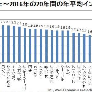 日本人の高すぎる金融リテラシー