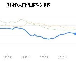 ロシアの出生率が大幅アップし、人口減少に歯止めがかかりました。なぜでしょう?