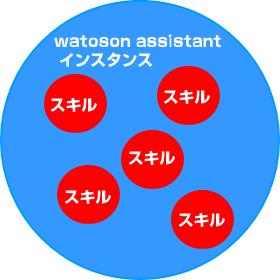 ライトプラン watoson assistant  スキル数の制限は?