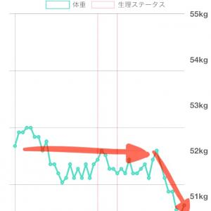 【糖質オフ】で痩せなかった体重が減った!!