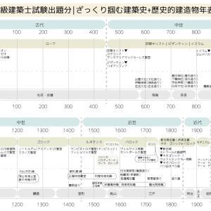 一級建築士試験対策|西洋と日本の建築史の流れがざっくり掴める年表を作成しました。