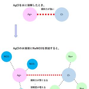 エクセル-ソルバーを用いた活量補正法(1)